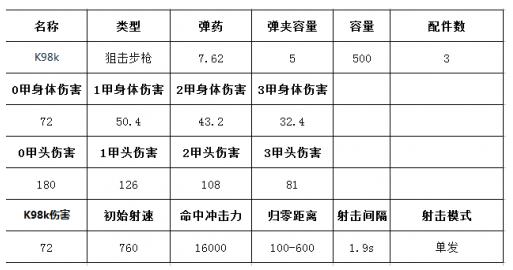 《绝地求生:刺激战场》K98k图鉴介绍