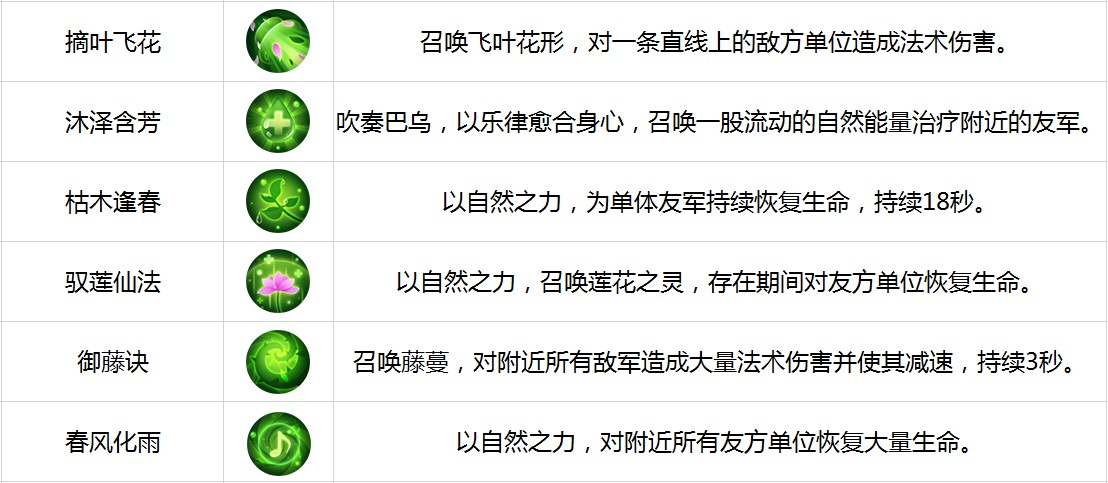 《古剑奇谭二》手游六大职业解析-仙灵