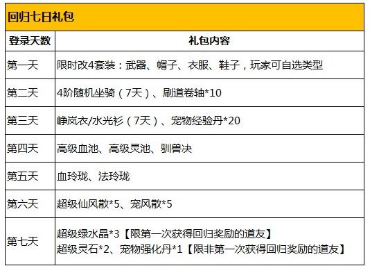 全新跨服竞技 新增内丹系统 《问道》手游3月开春版本今日开启