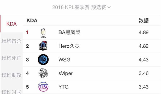 2018年KPL春季赛BA黑凤梨,黑马成色有几分