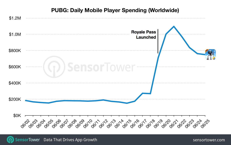 《绝地求生》手游推通行证 首周收入提升近5倍