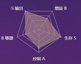 《决战平安京》式神茨木童子图鉴介绍
