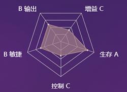 《决战平安京》式神傀儡师图鉴介绍