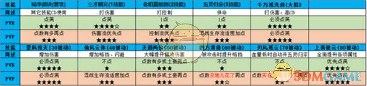 《仙剑奇侠传4》琼华门派技能介绍及解析