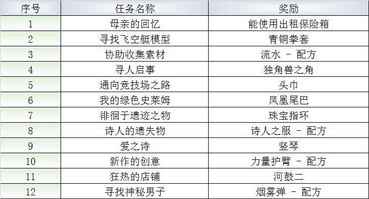 《最终幻想:勇气启示录》王都格兰谢尔特NPC人物支线攻略