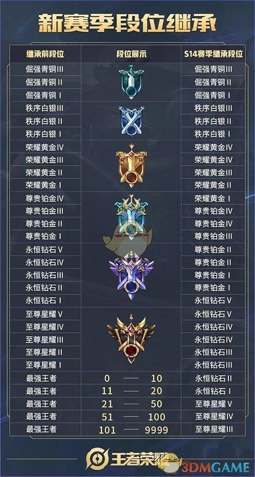 《王者荣耀》s14赛季段位继承新鲜出炉
