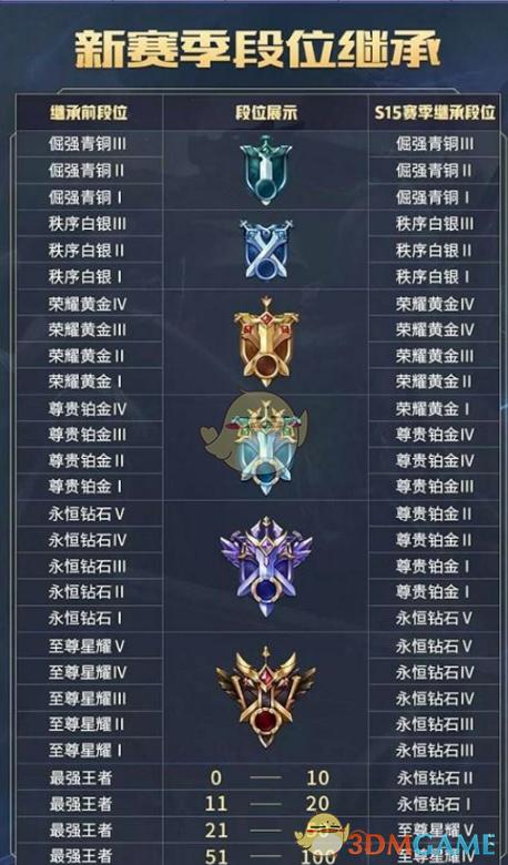 《王者荣耀》s15赛季段位继承星数规则