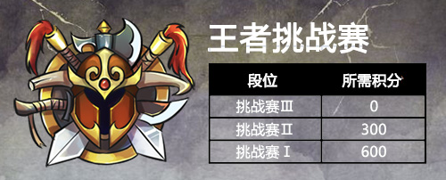 """英雄爱三国新版本今日上线:全新""""王者天梯赛""""即将发布[视频][多图]图片2"""