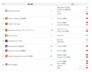 App Annie全球五月收入榜:王者荣耀第一,腾讯游戏打下半壁江山图片1