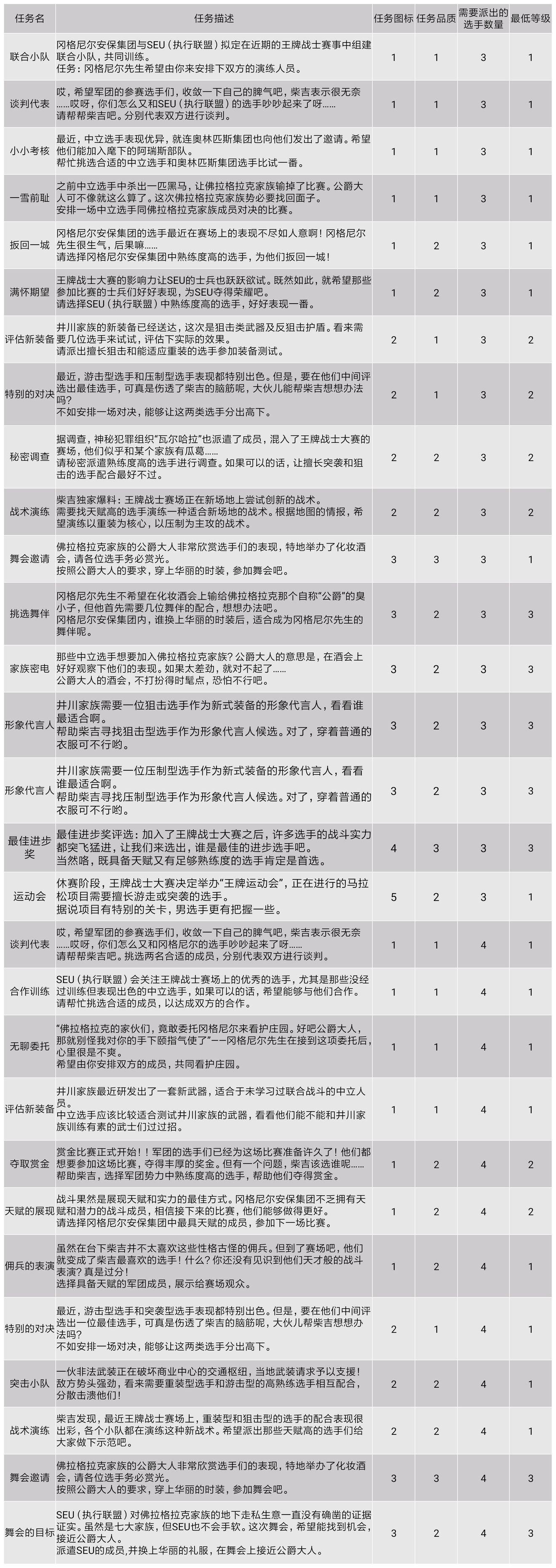 《王牌战士》情报中心任务数据详情一览