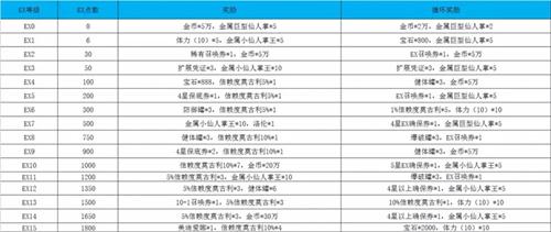 《最终幻想勇气启示录》国服iOS公测充值活动一览