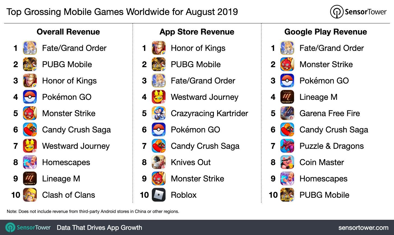 充钱=快乐 《FGO》登顶2019年8月手游收入排行榜