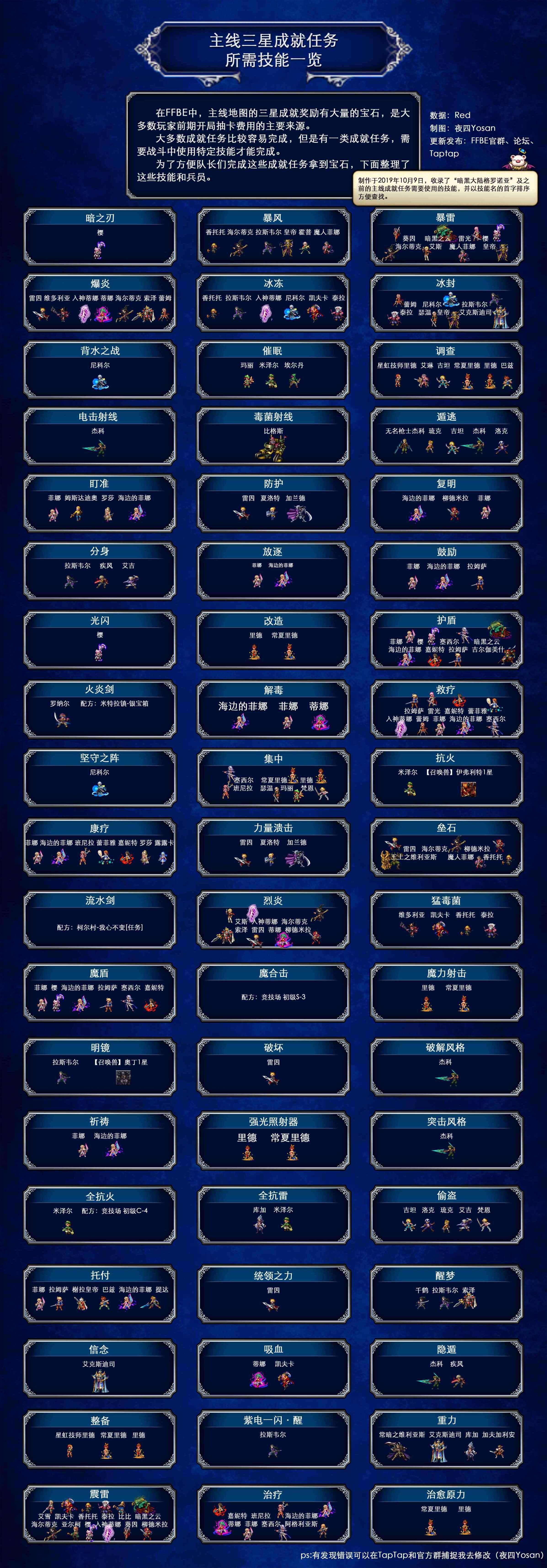 《最终幻想:勇气启示录》主线三星成就任务所需技能一览