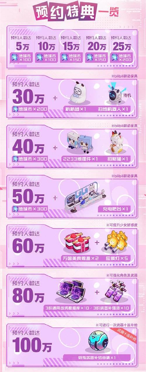 少女恋爱×弹幕射击 《双生视界》iOS版先行预订正式开启![视频][多图]图片6