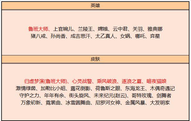 《王者荣耀》12月3日皮肤碎片兑换分析