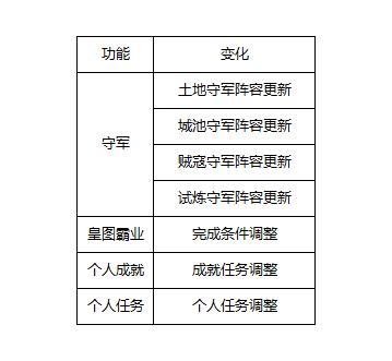 《三国志战略版》S2新赛季说明