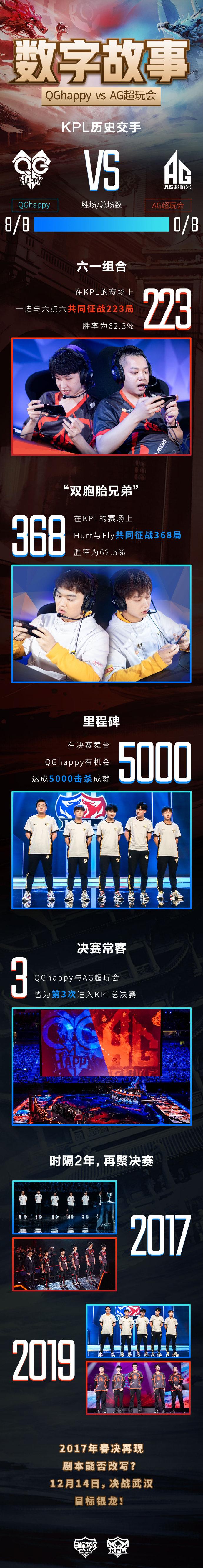 《王者荣耀》KPL决赛:QGhappy与AG超玩会的数字故事