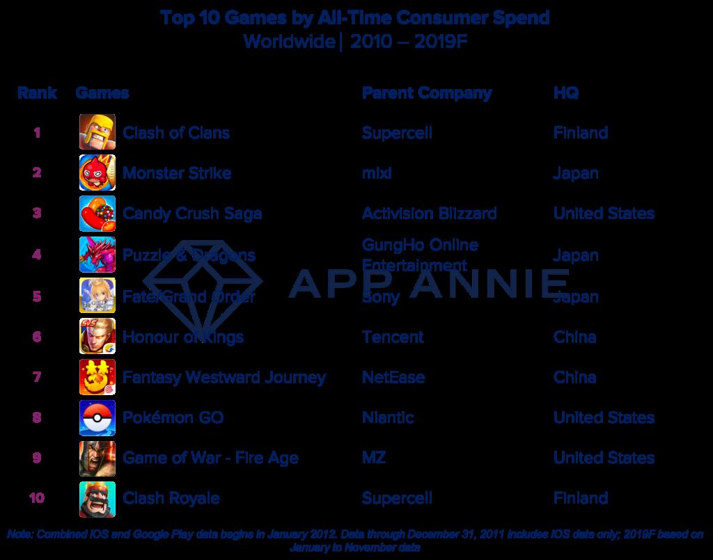 10年世界手游消费排行榜 《部落冲突》第一《王者》第七