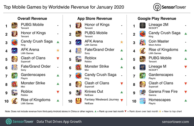 2020年1月手游收入排行榜公布:莉莉丝《剑与远征》位居第四名[视频][多图]图片1