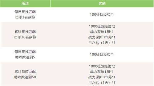 《梦三国手机游戏》:英武宝库挑战双雄 浴火狂狮燃情降世