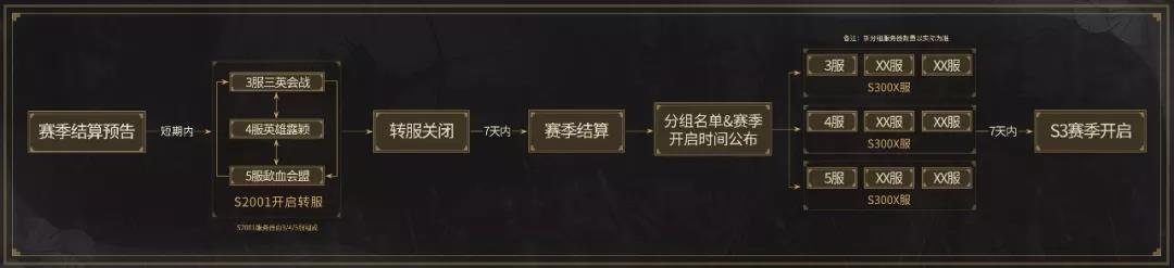 《三国志战略版》S3赛季转服分组规则说明