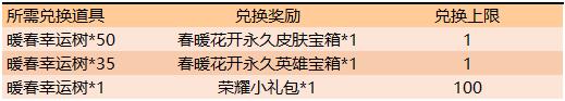 《王者荣耀》春暖花开第二期活动介绍