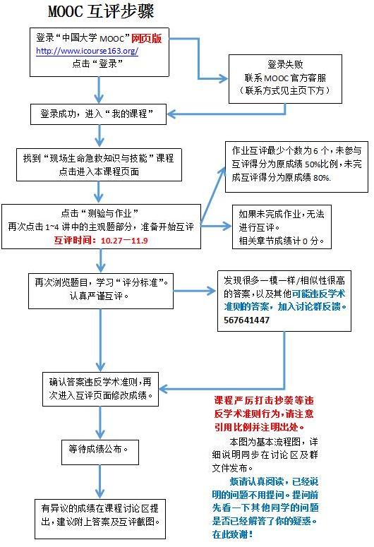 《中国大学MOOC》互评教程