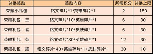 《王者荣耀》5月13日全服不停机更新公告