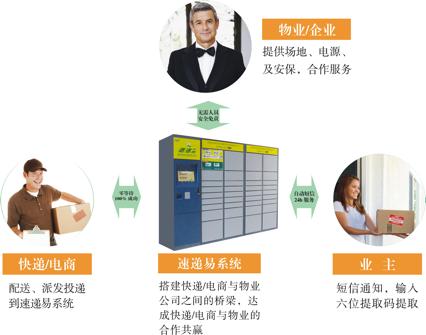 《中邮速递易》平台相关介绍