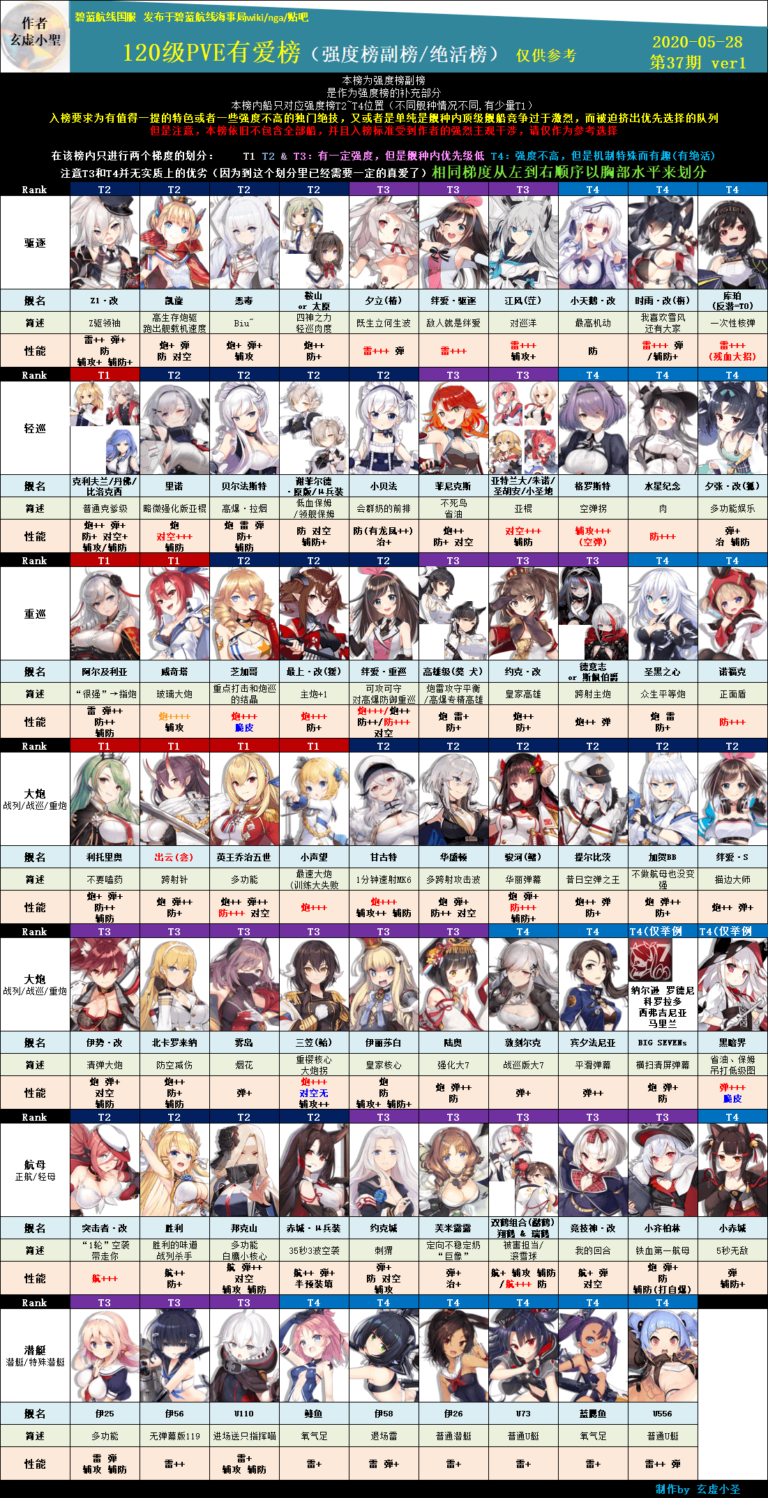 《碧蓝航线》「PVE」舰船平民榜