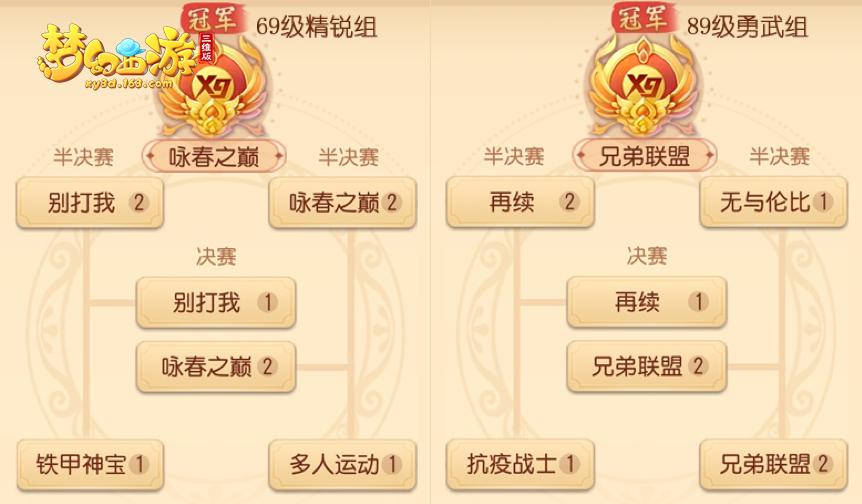 梦幻西游三维版首届群雄逐鹿跨服赛冠军诞生,黑马战队成功突围!