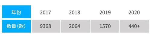 中国手游出海突破千亿《2020年中国手游出海入门白皮》发布