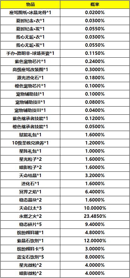《龙族幻想》超级玩家七期活动概率公示