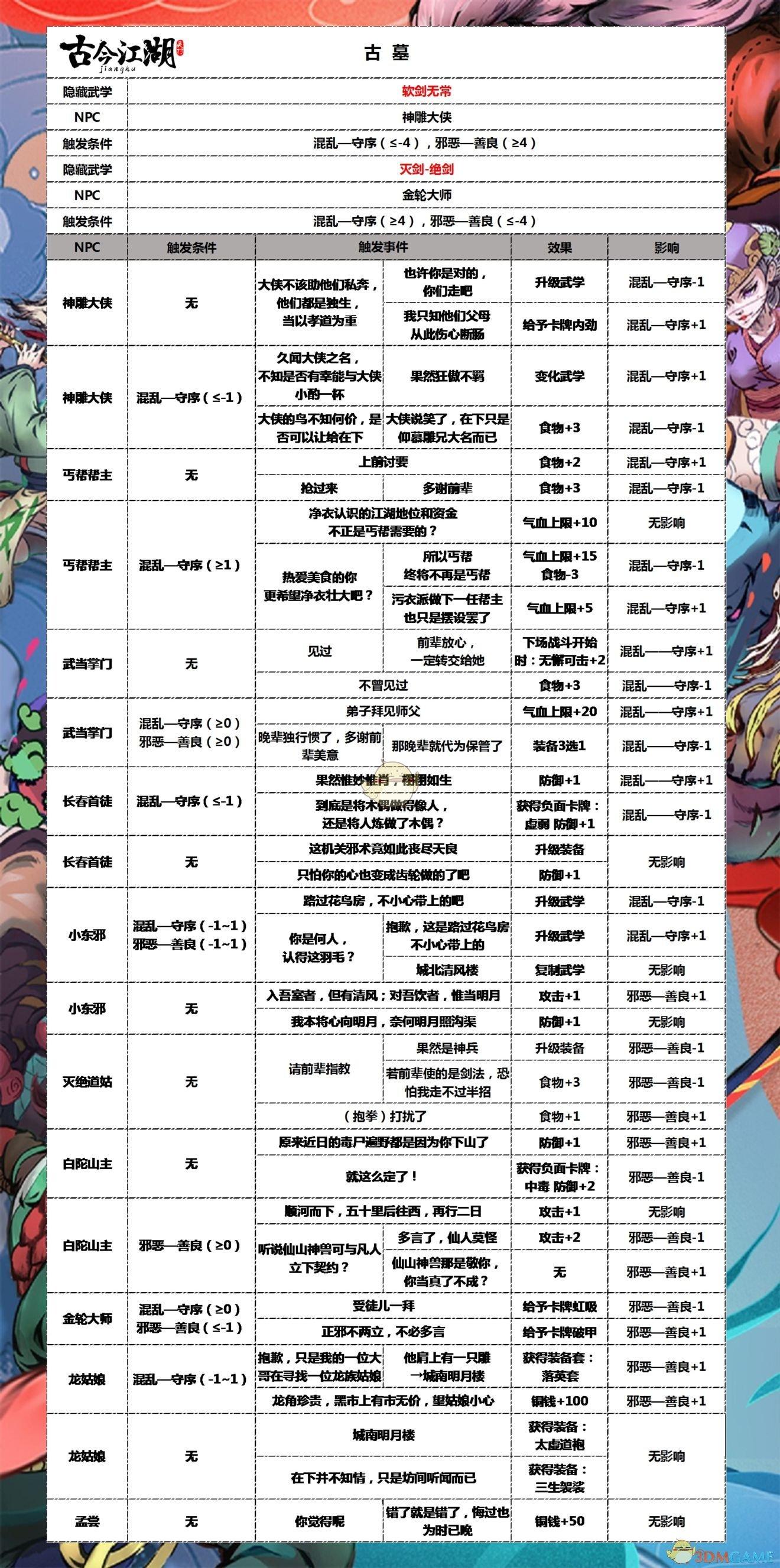 《古今江湖》隐藏武学触发攻略介绍