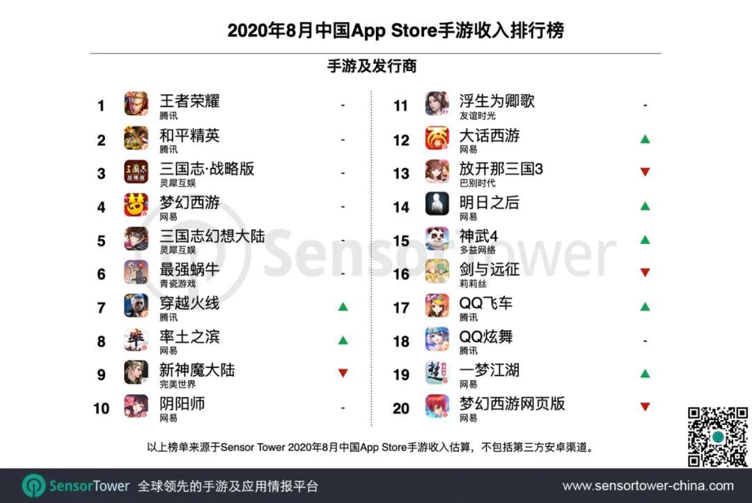 腾讯夺8月中国手游发行商全球收入冠军 王者荣耀收入第一