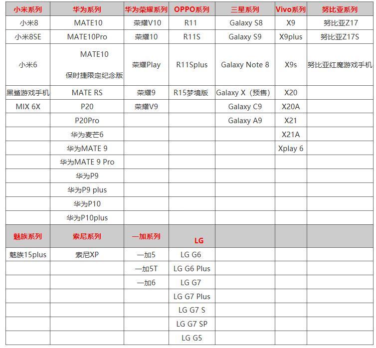 《游戏王:决斗连盟》安卓IOS适配手机型号一览表
