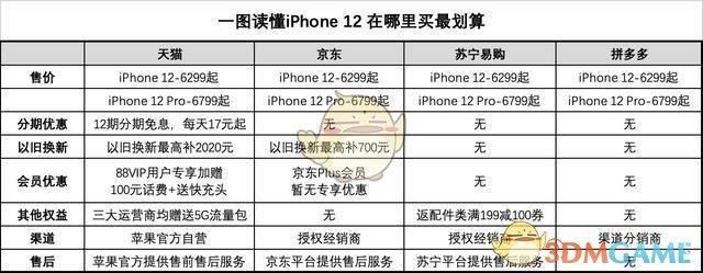 iPhone12购买方式地点时间推荐
