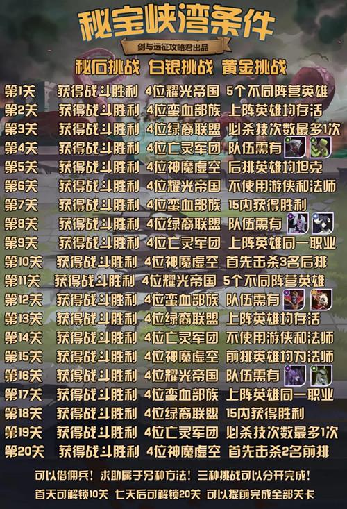 《剑与远征》秘宝峡湾第五期攻略