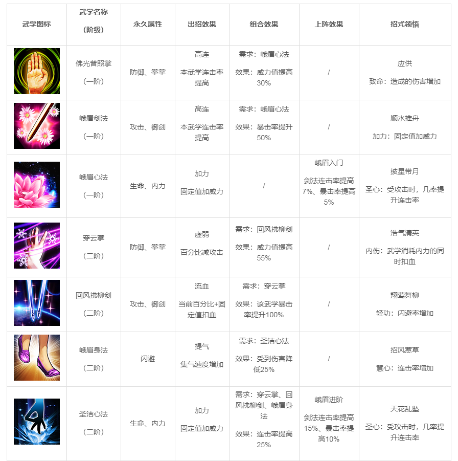 《武林英雄传》峨眉详情介绍