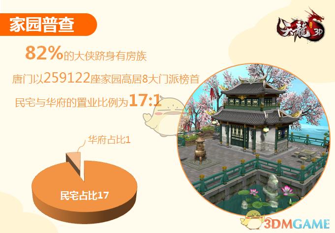 要撩妹先买房!《天龙3D》新版趣味数据大公开_3988手游