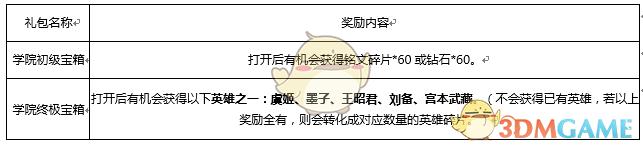 《王者荣耀》11月28日英雄学院活动攻略