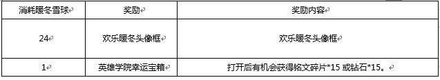 《王者荣耀》11月28日更新内容 英雄学院活动开启