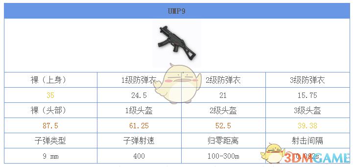 《绝地求生:刺激战场》UMP9图鉴介绍