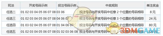 中国福利彩票越快乐十分玩法规则及奖项设置