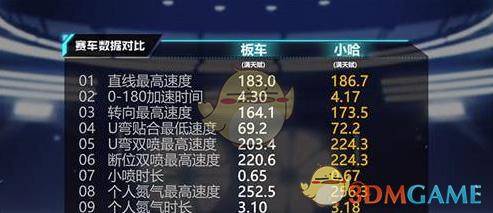 《QQ飞车手游》小哈改装方案推荐