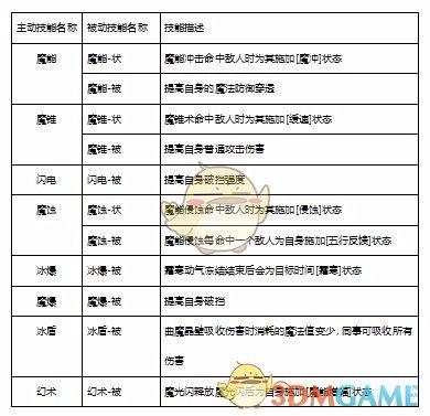 《自由幻想手游》术士技能介绍