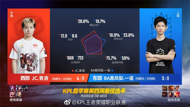 KPL秋季赛第四周最佳选手数据报告