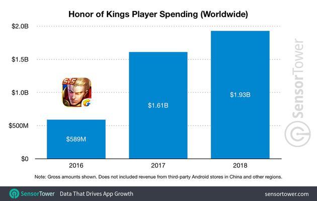 《王者荣耀》去年收入130亿元 坐稳全球手游一把交椅