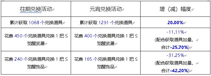 新斗罗大陆元宵节活动上线 广寒仙子陪你过元宵[视频][多图]图片2