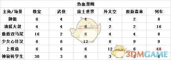 《人气王漫画社》热血漫画攻略